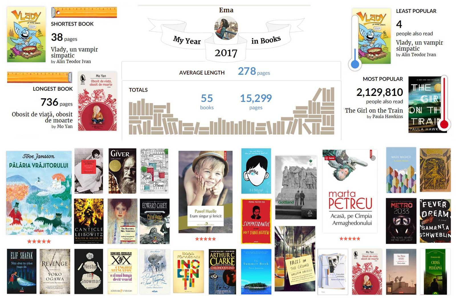 un top al cărților citite în 2017 cărți preferate dezamăgiri