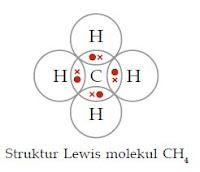 Proses Pembentukan Ikatan Senyawa Kovalen Berdasarkan Ikatan Kovalen Tunggal dan Rangkap Dua