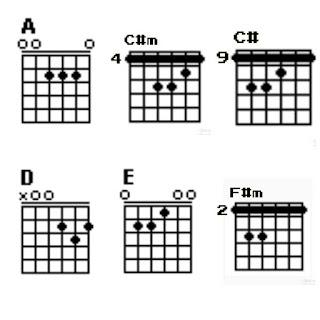 6 kunci/chord gitar lagu bocah ngapa yak dari wali