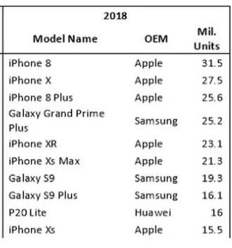 الهواتف الأكثر مبيعا في 2018