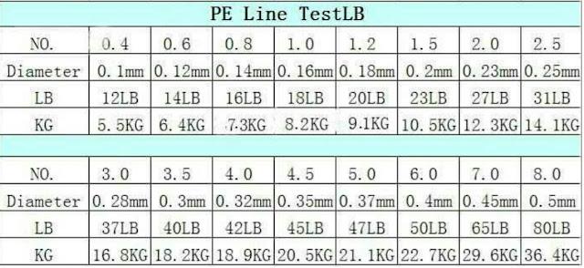 TABEL ukuran senar pancing PE