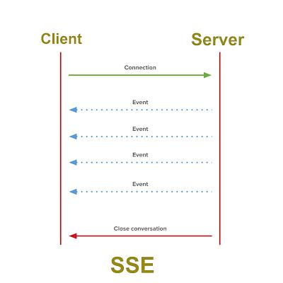 Ilustrasi Metode server sent events