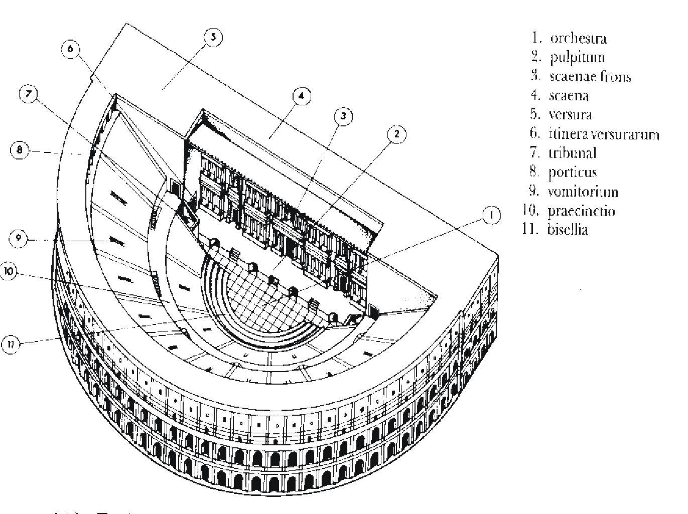 Art En Vena Arquitectura Romana Arquitectura Civil