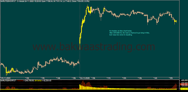 Day Trading - MARUTI Intraday Chart
