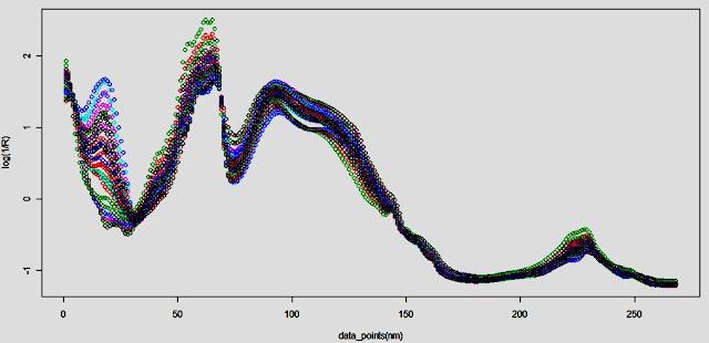 Standard Normal Variate (SNV)