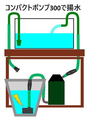 排水ドレーンにコンパクトポンプ300を取り付けて水槽に給水