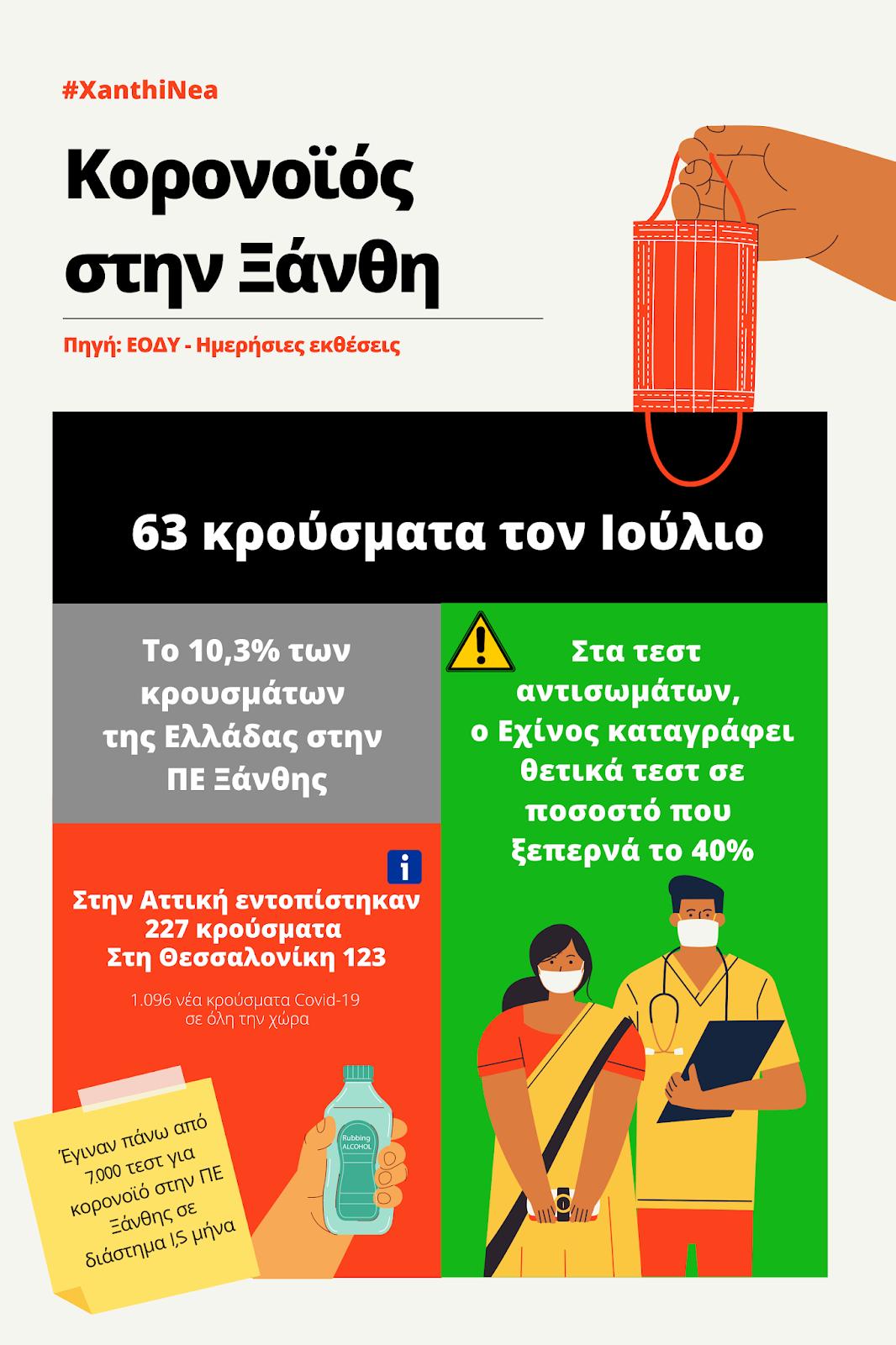 Κορονοϊός: 63 κρούσματα τον Ιούλιο στην Ξάνθη – Πτωτική πορεία του ιού (+Infographic)