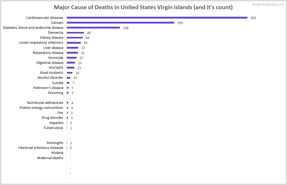 Major Cause of Deaths in United States Virgin Islands (and it's count)