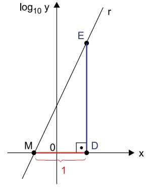 Albert Einstein 2021: Seja uma função exponencial, |R de |R em , definida por y = 5 ⋅ 2³ˣ. A reta r, indicada na figura, representa o gráfico de log10 y, em função de x
