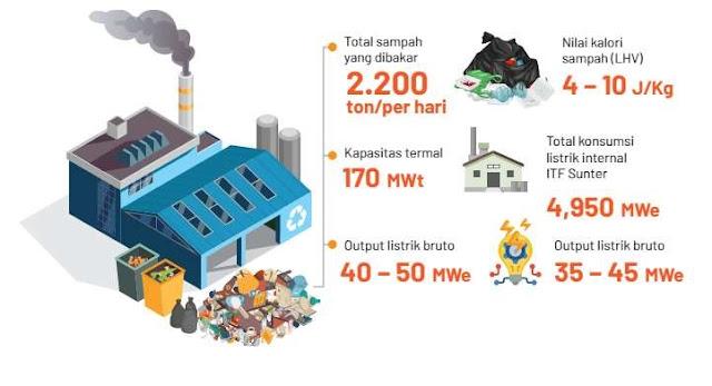Informasi jumlah sampah yang dibutuhkan dan nilai kalor serta listrik yang dihasilkan ITF Sunter