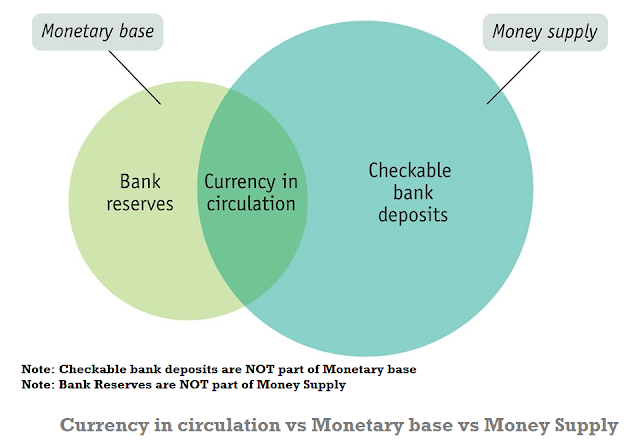 currency-circulation-reserve-money-money-supply