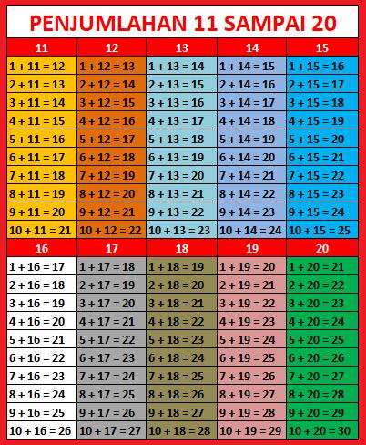 Tabel pertambahan 11 sampai 20