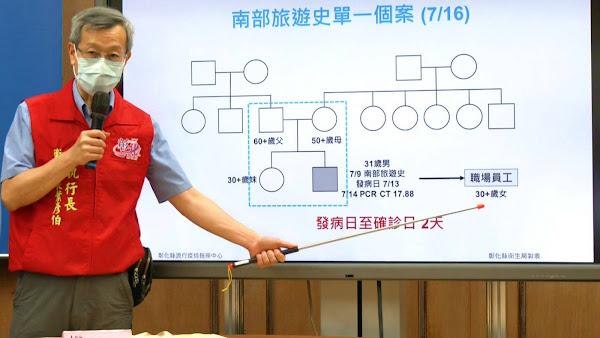 彰化疫情7/16新增1例 彰化確診男南部旅遊史感染源待查