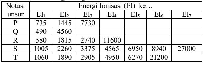 ionisasi