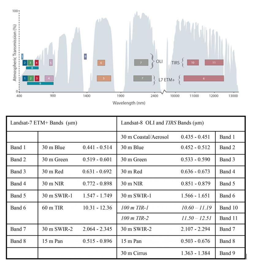 Mengenal Landsat 8 OLI/TIRS (Overview)