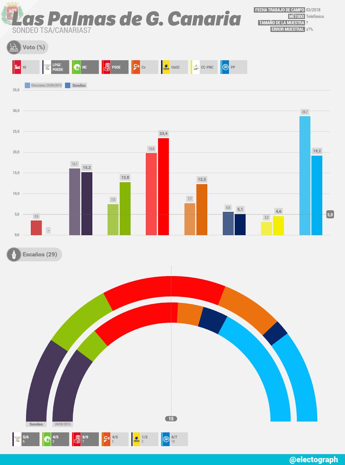 Gráfico de la encuesta para elecciones municipales en Las Palmas de Gran Canaria realizada por TSA para Canarias7 en marzo de 2018