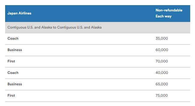 阿拉斯加航空哩程兌換表(從亞洲出發,目的地為美國)