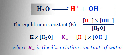 Concept of ionic product of water