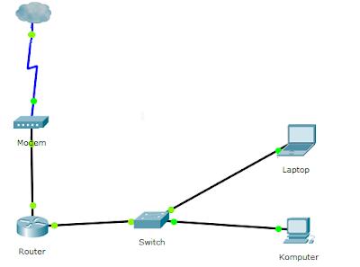 Cara memblokir internet di jam tertentu menggunakan mikrotik