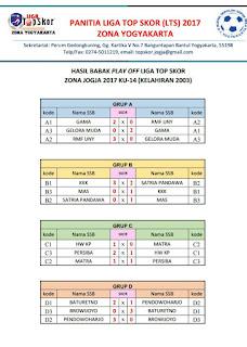 HASIL PLAY OFF LIGA TOP SKOR 2017 ZONA YOGYAKARTA KU-14 (KELAHIRAN 2003)