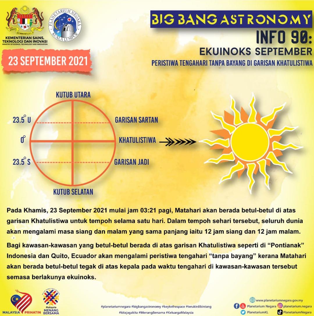 Fenomena Ekuinoks 23 September Siang Dan Malam Sama Panjang