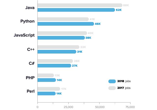 تأثير السوق على اختيار لغة البرمجة