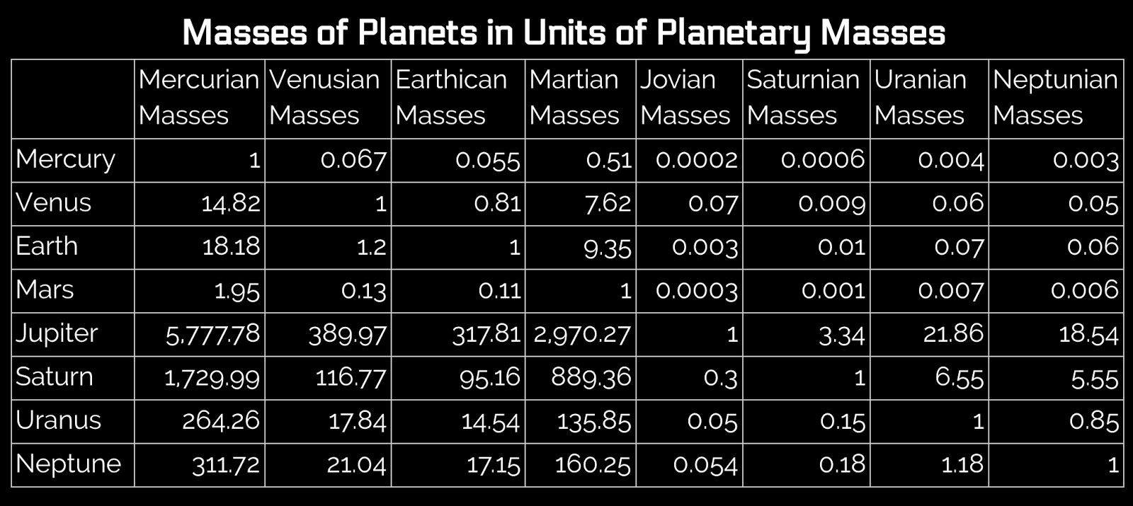 Astronomy is Good: Masses of Planets in Units of Planetary ...