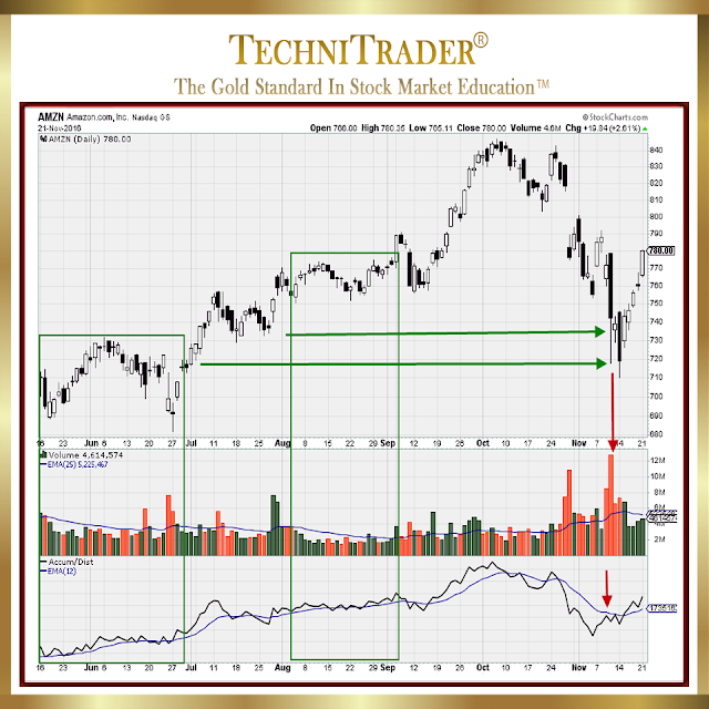 amazon.com chart example - technitrader