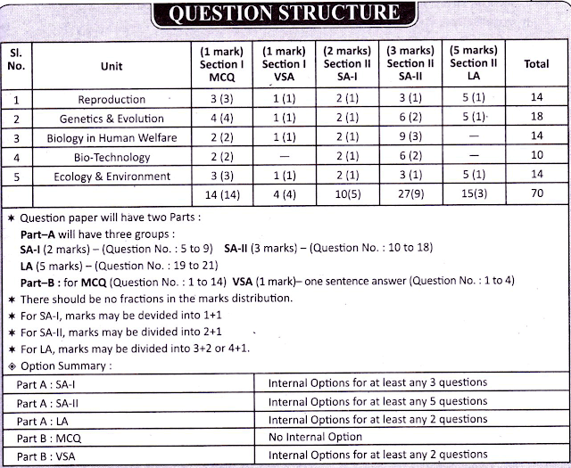 Higher Secondary Question Pattern of Biology Subject | WBCHSE