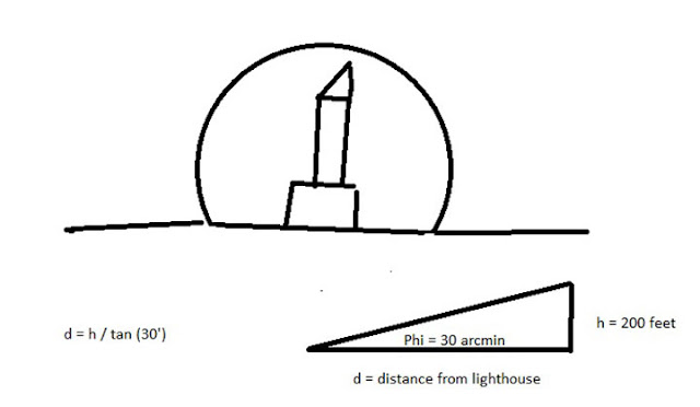 Distance (4 miles) from 200 foot tower for same angular size of moon (Source: Palmia Observatory)