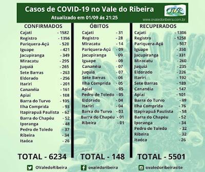 Vale do Ribeira soma 6234 casos positivos, 5501  recuperados e 148 mortes do Coronavírus - Covid-19