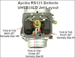 Aprilia RS 125 problems / troubleshooting  / fault finding ideas   RS125