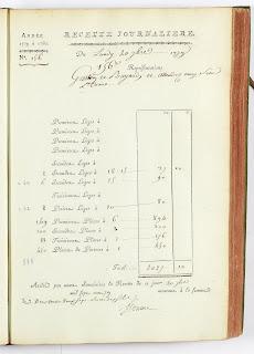 Copie numérique de la recette journalière du 20/09/1779 au théâtre de la Comédie-Française