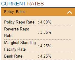 RBI Rates 2021