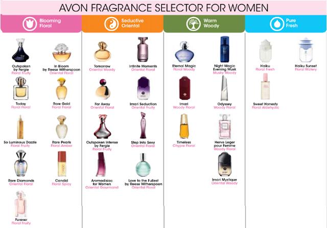 Avon Fragrance Selector for Women|Avon Perfume 2013