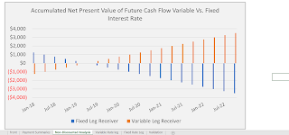 bar chart showing fixed and variable leg present value cash flows