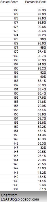 LSAT Percentiles and Various LSAT Scores