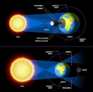 चंद्र ग्रहण से 7 घंटे पहले लगेगा सूतक, भूलकर भी ना करें इन..... गलतियों को