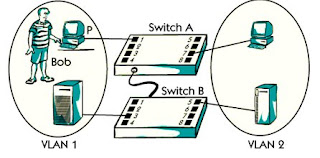 What is user based vlan ?