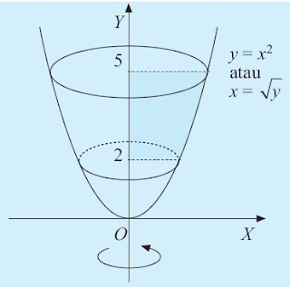 volume benda putar yang terjadi jika daerah yang dibatasi oleh sumbu Y, kurva y = x2 , garis y = 2, dan garis y = 5