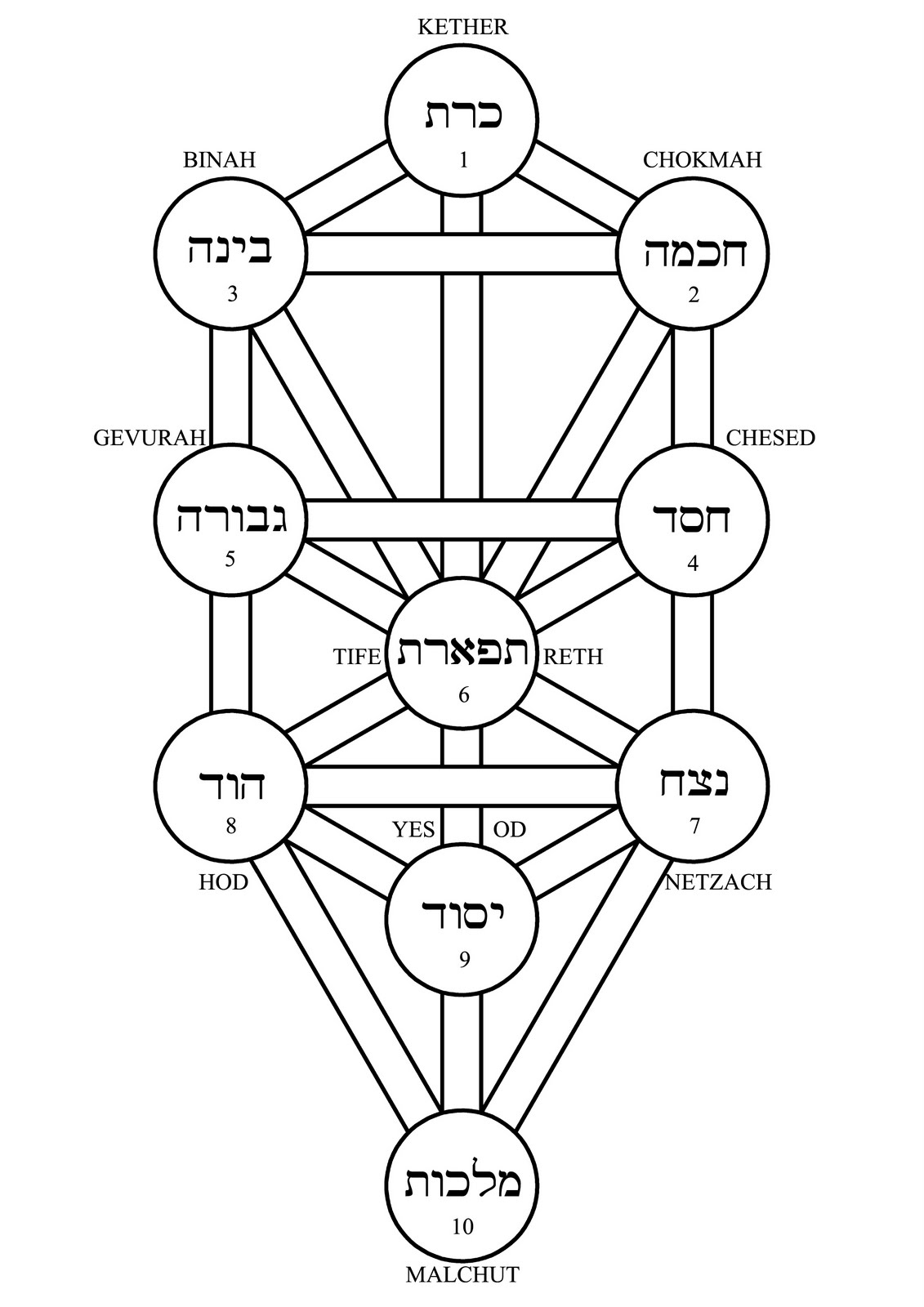 Asterion S Occult Art Tree Of Life