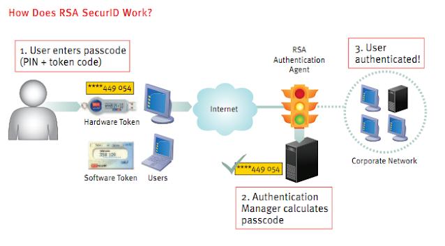 RSA Token.