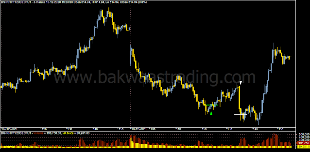 Day-Trading-Chart-BANKNIFTY
