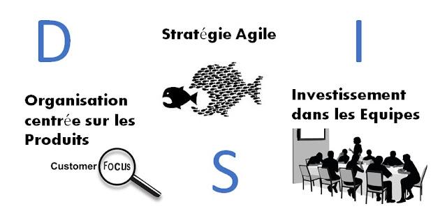 Le modèle opérationnel agile de la DSI