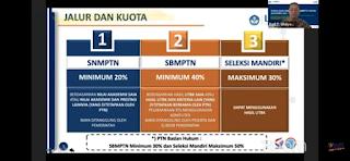 351 Prodi D4 Ikut SNMPTN dan SNMPN Tahun 2021, Pastikan Status Pendataan Sekolah di Dapodik Valid