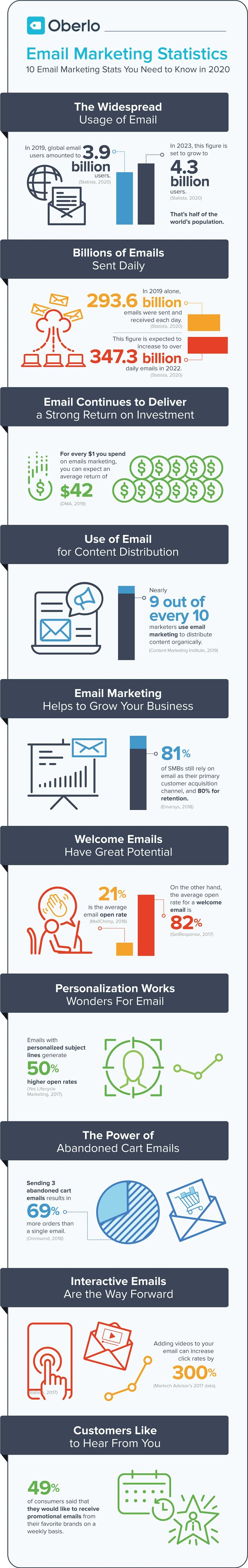 10 Email Marketing Stats You Need to Know in 2020