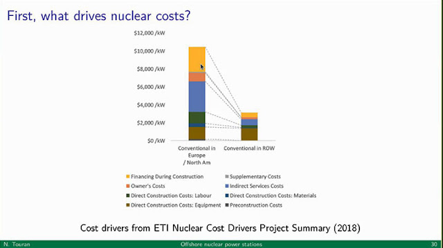 Cost drivers and reductions for nuclear plants  (Source: Distinctive Voices lecture by Nick Touran)
