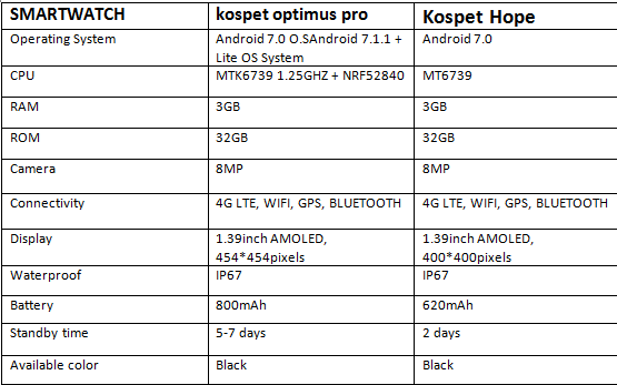 Kospet Optimus Pro Vs Kospet Hope