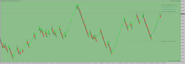 Renko Trading with the trend