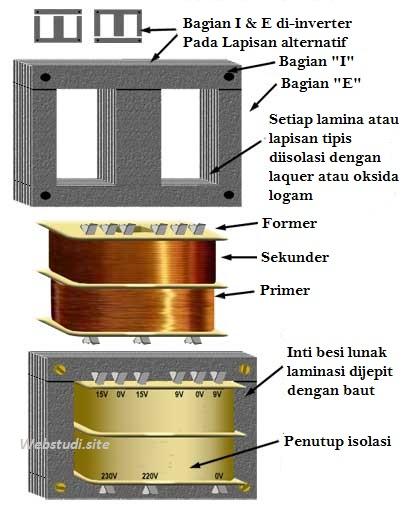 Gambar-Konstruksi-Transformator-Jenis-Inti-Laminasi